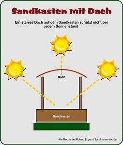 Sandkasten Mit Sitzbank : sandkasten mit dach sandkasten abc ~ Frokenaadalensverden.com Haus und Dekorationen