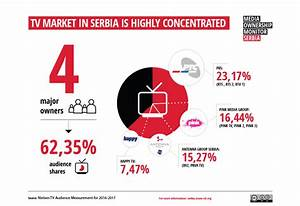 TV | Media Ownership Monitor