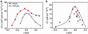 The Dependence Of Thermoelectric Power Factors On Crystal