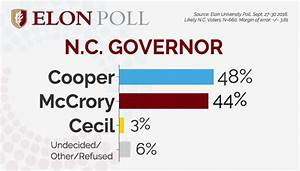 Cooper bests McCrory in latest Elon poll; U.S. Senate race ...