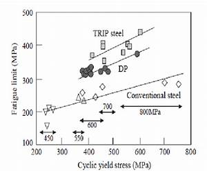 Effect Of Cyclic Yield Stress On Fatigue Limit Of High