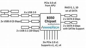 The Two Main Chipsets  B350 And A320