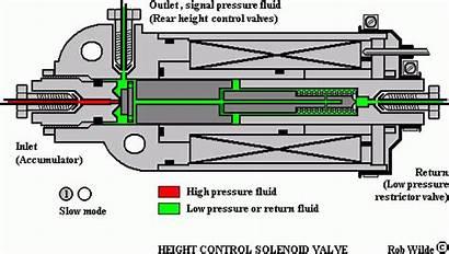 Valve Solenoid Hydraulic System Drawing Rolls Bottom