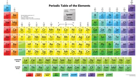 periodic table of elements big pictures periodic table free large images