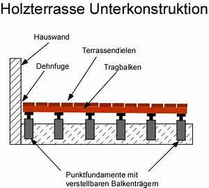 Wpc Unterkonstruktion Abstand : bauanleitung holzterrasse unterkonstruktion ~ Buech-reservation.com Haus und Dekorationen