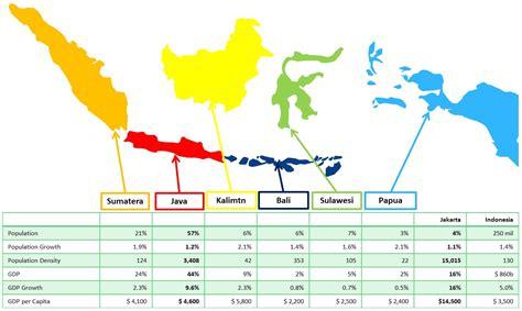 java  future  indonesia   jakarta