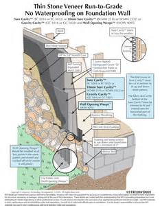 Stucco Over Concrete Image