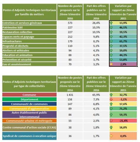 cadre d emplois des attaches territoriaux cadre d emploi des adjoints administratifs territoriaux 28 images modele lettre nomination