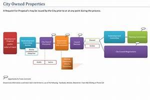 Roeland Park Development Steps Include Public Input