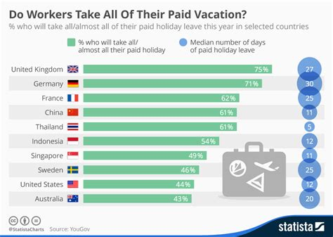 chart do workers take all of their paid vacation statista