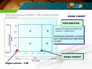 4 Block Diagram Six Sigma