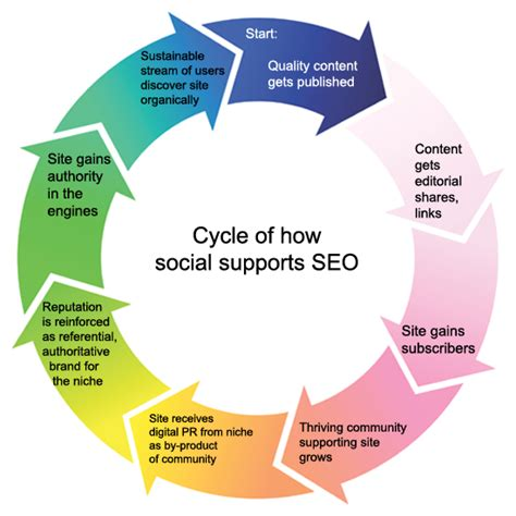 seo strategy how to develop an seo strategy with social media caigns