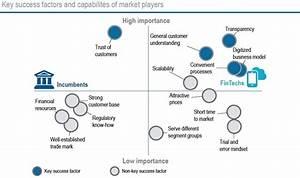Two thirds of European FinTech startups eye strong revenue ...