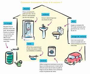 Comment Demineraliser De L Eau : comment economiser de l eau a la maison avie home ~ Medecine-chirurgie-esthetiques.com Avis de Voitures