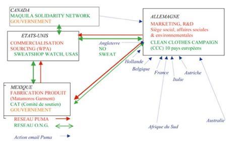 adidas siege social firme réseau globale et réseaux transnationaux d ong