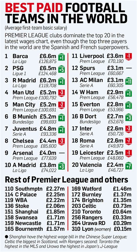 Premier League's average weekly wage rises above £50,000 ...
