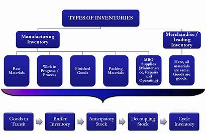 Inventory Types Goods Raw Finished Type Manufacturing