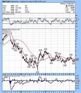 Nymex Oil Price History Chart Crude Oil Nymex Crude Oil Price History