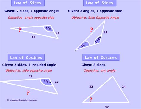 Law Of Sines And Cosineshow To Know Which Formula You Should Use