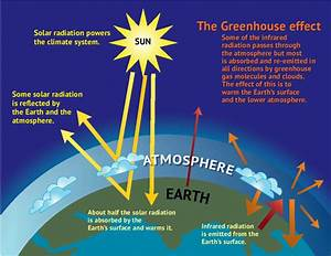 Diagram Of The Greenhouse Effect : science assignments becker science ~ A.2002-acura-tl-radio.info Haus und Dekorationen