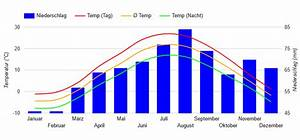 Beste Reisezeit Ontario  Wetter  Klimatabelle Und