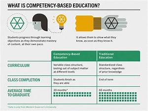 What Is Competency-Based Learning?