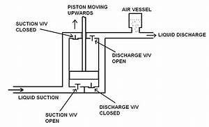 Piston Pumps And Plunger Pumps Information