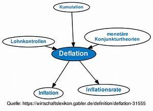 Was Ist Deflation : deflation definition gabler wirtschaftslexikon ~ Frokenaadalensverden.com Haus und Dekorationen