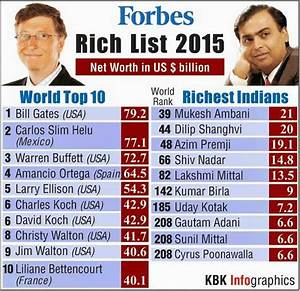 Forbes 2015 India Celebrities Top 100 List  Bollywood