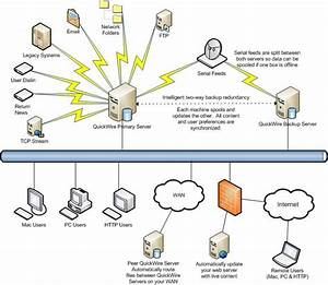 Hardware And Networking  Network Topology