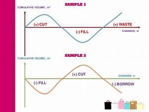 Topic 3 Mass Haul Diagram