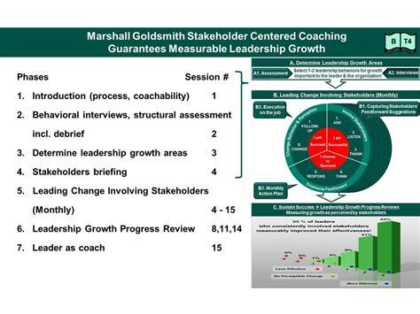 coaching styles  methodology executive coaching