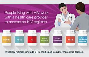 HIV Treatment: The Basics | Understanding HIV/AIDS | AIDSinfo
