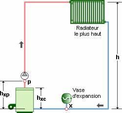 Vase D Expansion Chaudière : le calcul d 39 un vase d 39 expansion pression variable ~ Dailycaller-alerts.com Idées de Décoration