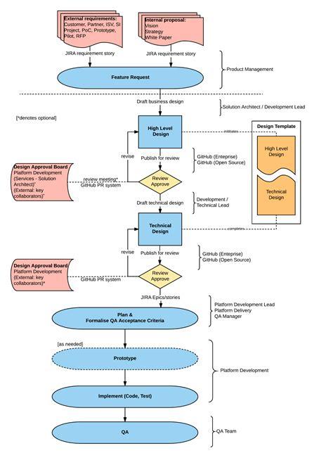 Design Review Process Template Design Review Process R3 Corda Master Documentation