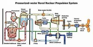 Submarine Propulsion