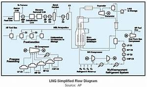 Lng Regasification Plant