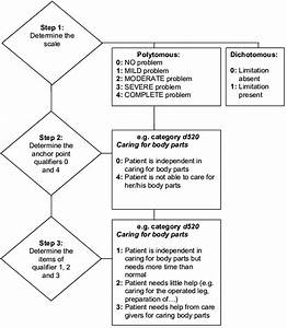 Flow Chart And Example For Decision