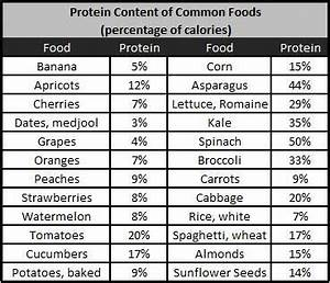 Protein Content Fruit And Vegetables Fruits With Protein