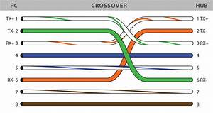The Color Code Of Both Straight And Crossover Cable