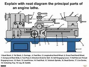 Principal Parts Of Lathe Machine