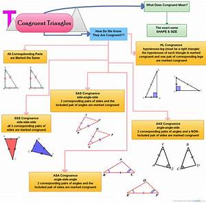 Congruent Triangles   Mind Map