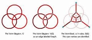 A Survey Of Venn Diagrams  Graphs Associated With Venn