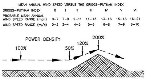 Ветряные генераторы для дома – Ветрогенератор для дома.