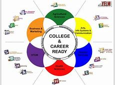 Career and Technical Education CTE Career Pathways