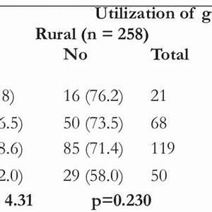 Immunization Chart In Nigeria Pdf Rural Urban Disparities In Maternal Immunization