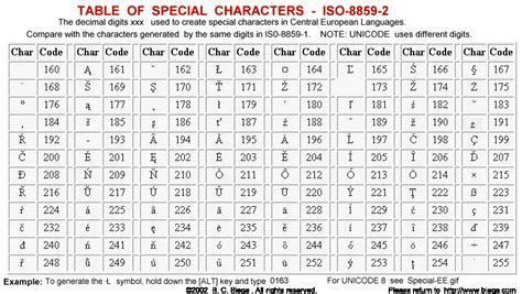 Table Of Special Characters