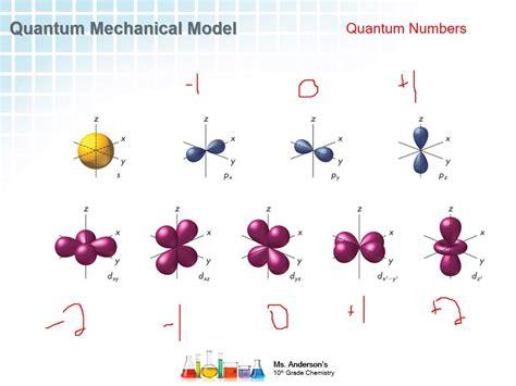 Quantum Mechanical Model: Quantum Numbers - YouTube
