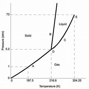 Thermodynamics - Phase Transition By Sublimation