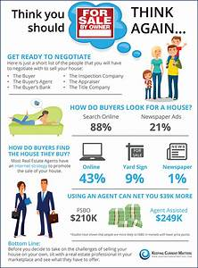 Thinking you should fsbo think again infographic for Fsbo flyers for realtors letters for fsbos